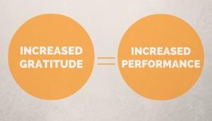 Gratitude=Increased Performance
